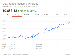 Dow Jones Closes at Record Highs