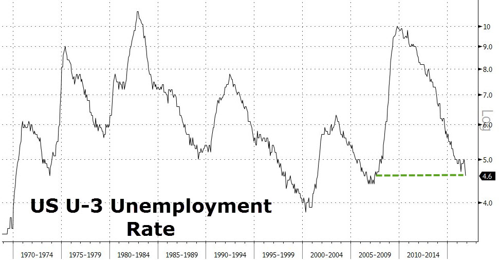 misleading unemployment rate